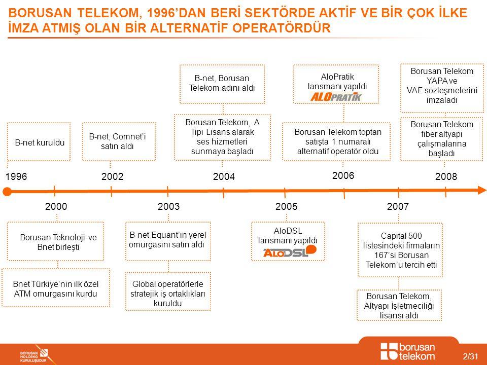 23/31 servisi sunan ilk operatör Türkiye'de müşterilerine BORUSAN TELEKOM YENİLİKÇİ KÜLTÜRÜ İLE TÜRKİYE'DE TELEKOM SEKTÖRÜNDE BİRÇOK İLK'E İMZA ATMIŞTIR Türkiye'de kendi altyapısının gerçek zamanlı performansını web sitesinden yayınlayan ilk ve tek operatör markası ile Türkiye'de müşterilerine ADSL üzerinden ses servisi sunan ilk operatör markası ile Türkiye'de A tipi uzak mesafe ses hizmeti lisansı alan ilk operatör Müşterilerine ITIL servis kurulum ve destek süreçleri ile uyumlu hizmet sunan Türkiye'nin ilk ve tek alternatif operatörü sonuçlarına göre Türkiye'nin en hızlı büyüyen operatörü.