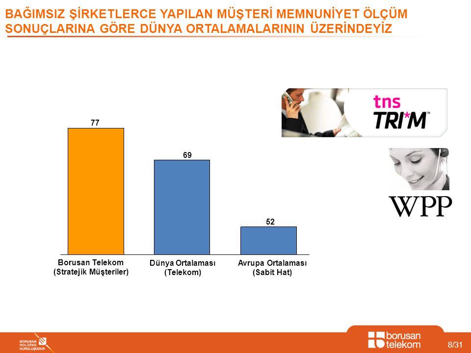 8/31 BAĞIMSIZ ŞİRKETLERCE YAPILAN MÜŞTERİ MEMNUNİYET ÖLÇÜM SONUÇLARINA GÖRE DÜNYA ORTALAMALARININ ÜZERİNDEYİZ 77 69 52 Borusan Telekom (Stratejik Müşt