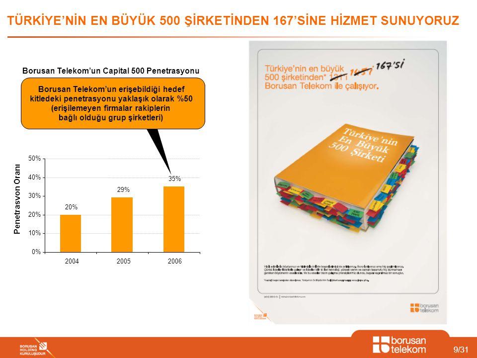 9/31 TÜRKİYE'NİN EN BÜYÜK 500 ŞİRKETİNDEN 167'SİNE HİZMET SUNUYORUZ Borusan Telekom'un Capital 500 Penetrasyonu Penetrasyon Oranı Years 20% 29% 35% 0%