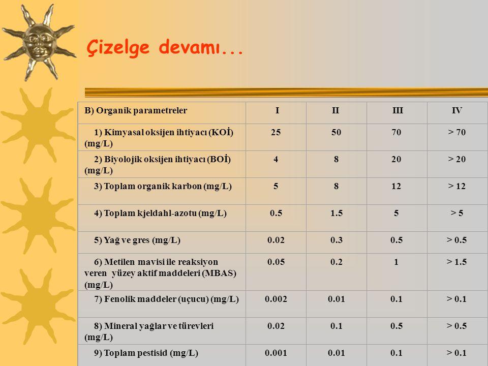 Çizelge devamı... B) Organik parametreler III IIIIV 1) Kimyasal oksijen ihtiyacı (KOİ) (mg/L) 255070> 70 2) Biyolojik oksijen ihtiyacı (BOİ) (mg/L) 48