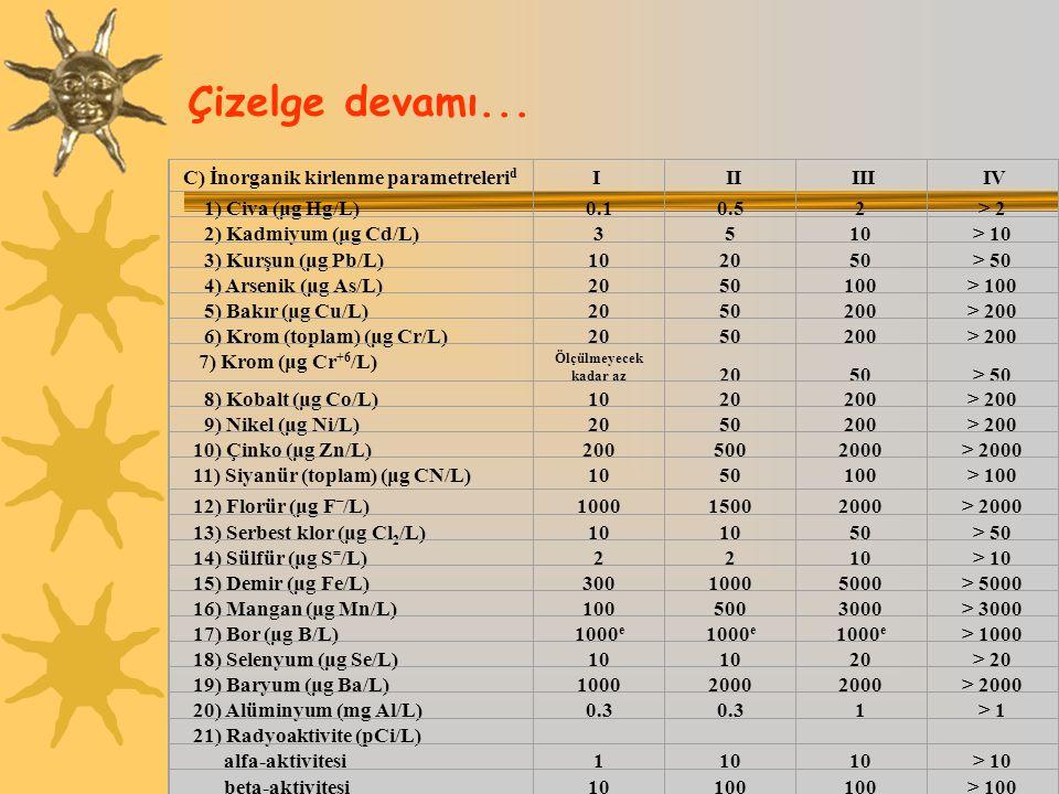 Çizelge devamı... C) İnorganik kirlenme parametreleri d I II III IV 1) Civa (μg Hg/L)0.10.52> 2 2) Kadmiyum (μg Cd/L)3510> 10 3) Kurşun (μg Pb/L)10205