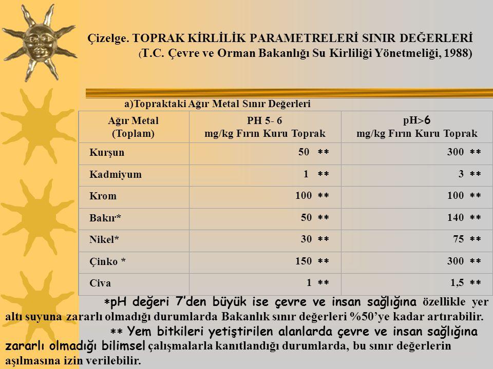 Çizelge. TOPRAK KİRLİLİK PARAMETRELERİ SINIR DEĞERLERİ ( T.C. Çevre ve Orman Bakanlığı Su Kirliliği Yönetmeliği, 1988) Ağır Metal (Toplam) PH 5- 6 mg/