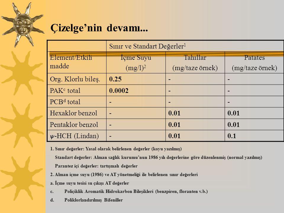 Çizelge'nin devamı... Sınır ve Standart Değerler 1 Element/Etkili madde İçme Suyu (mg/l) 2 Tahıllar (mg/taze örnek) Patates (mg/taze örnek) Org. Klorl