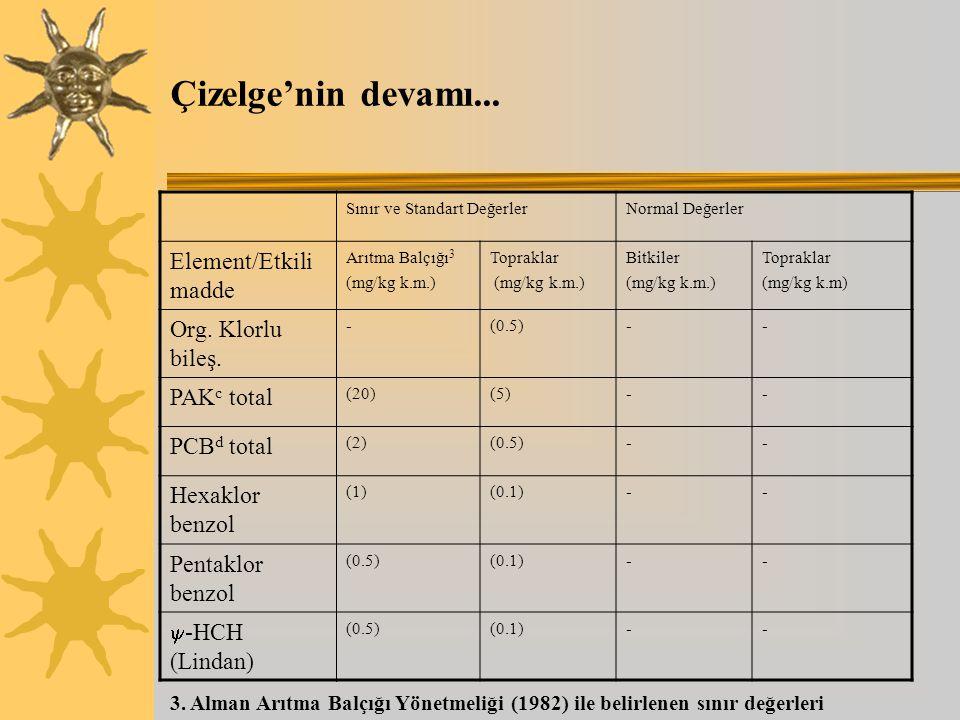 Çizelge'nin devamı... Sınır ve Standart DeğerlerNormal Değerler Element/Etkili madde Arıtma Balçığı 3 (mg/kg k.m.) Topraklar (mg/kg k.m.) Bitkiler (mg