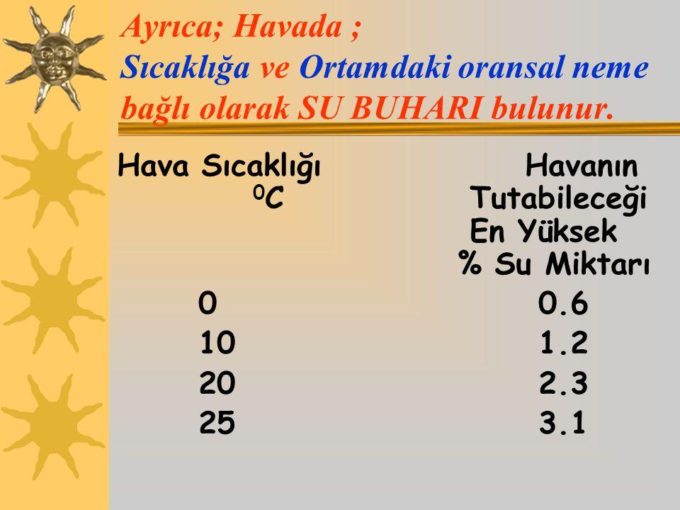 Ayrıca; Havada ; Sıcaklığa ve Ortamdaki oransal neme bağlı olarak SU BUHARI bulunur. Hava SıcaklığıHavanın 0 C Tutabileceği En Yüksek % Su Miktarı 00.
