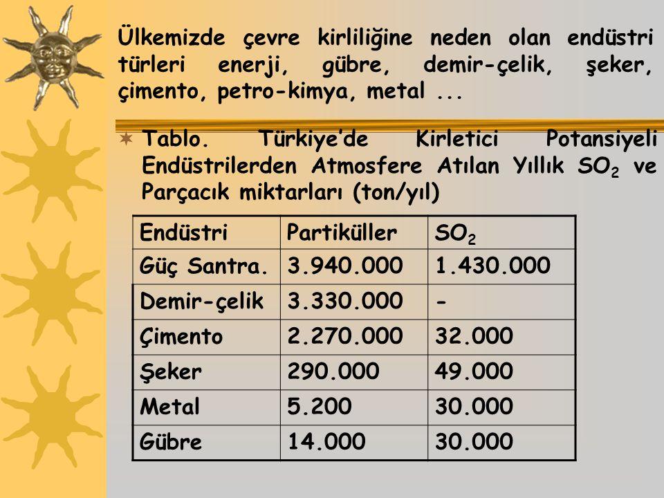 Ülkemizde çevre kirliliğine neden olan endüstri türleri enerji, gübre, demir-çelik, şeker, çimento, petro-kimya, metal...  Tablo. Türkiye'de Kirletic