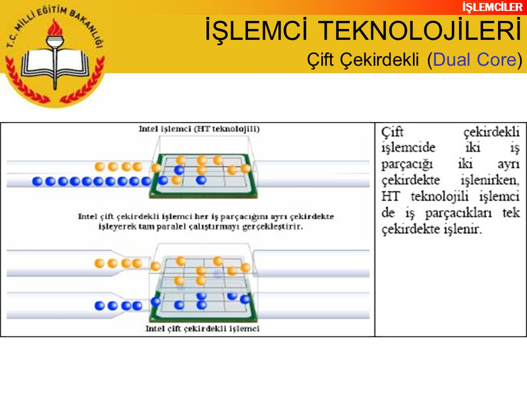 İŞLEMCİLER İŞLEMCİ TEKNOLOJİLERİ Çift Çekirdekli (Dual Core)