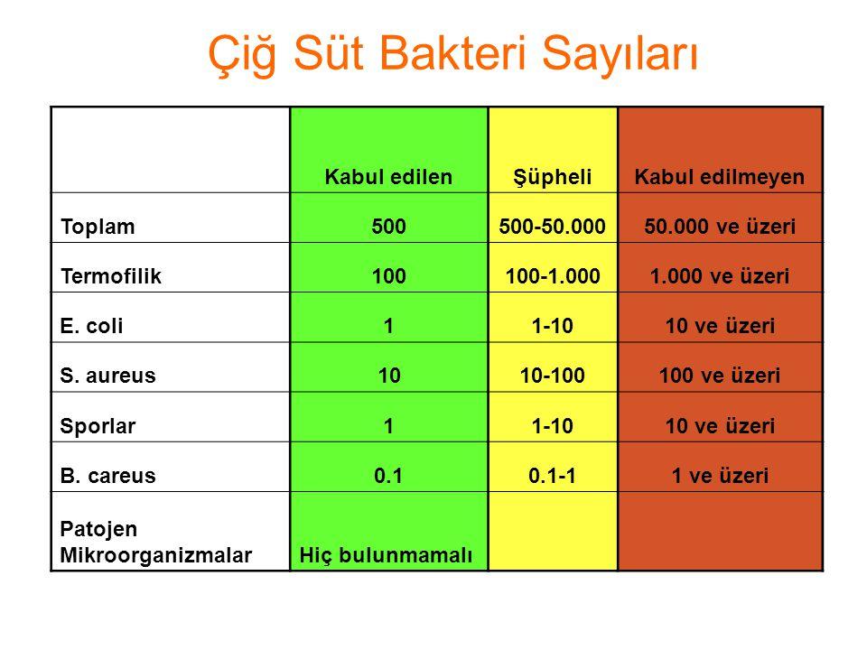 Çiğ Süt Bakteri Sayıları Kabul edilenŞüpheliKabul edilmeyen Toplam500500-50.00050.000 ve üzeri Termofilik100100-1.0001.000 ve üzeri E. coli11-1010 ve