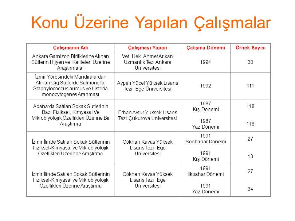 Konu Üzerine Yapılan Çalışmalar Çalışmanın AdıÇalışmayı YapanÇalışma DönemiÖrnek Sayısı Ankara Garnizon Birliklerine Alınan Sütlerin Hijyen ve Kalitel