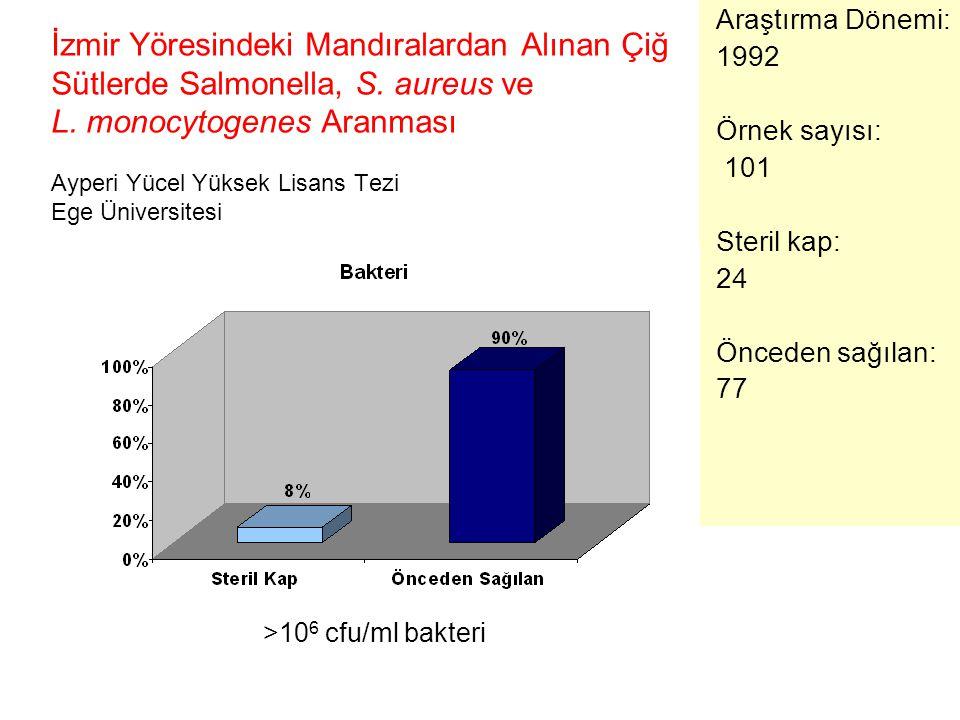 İzmir Yöresindeki Mandıralardan Alınan Çiğ Sütlerde Salmonella, S. aureus ve L. monocytogenes Aranması Ayperi Yücel Yüksek Lisans Tezi Ege Üniversites