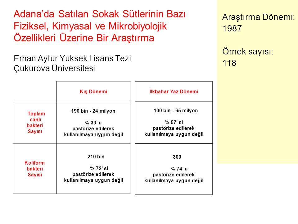 Adana'da Satılan Sokak Sütlerinin Bazı Fiziksel, Kimyasal ve Mikrobiyolojik Özellikleri Üzerine Bir Araştırma Erhan Aytür Yüksek Lisans Tezi Çukurova