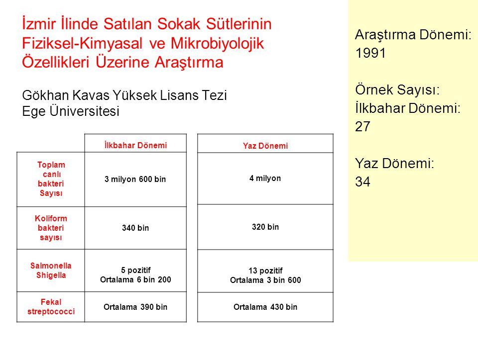 İzmir İlinde Satılan Sokak Sütlerinin Fiziksel-Kimyasal ve Mikrobiyolojik Özellikleri Üzerine Araştırma Gökhan Kavas Yüksek Lisans Tezi Ege Üniversite