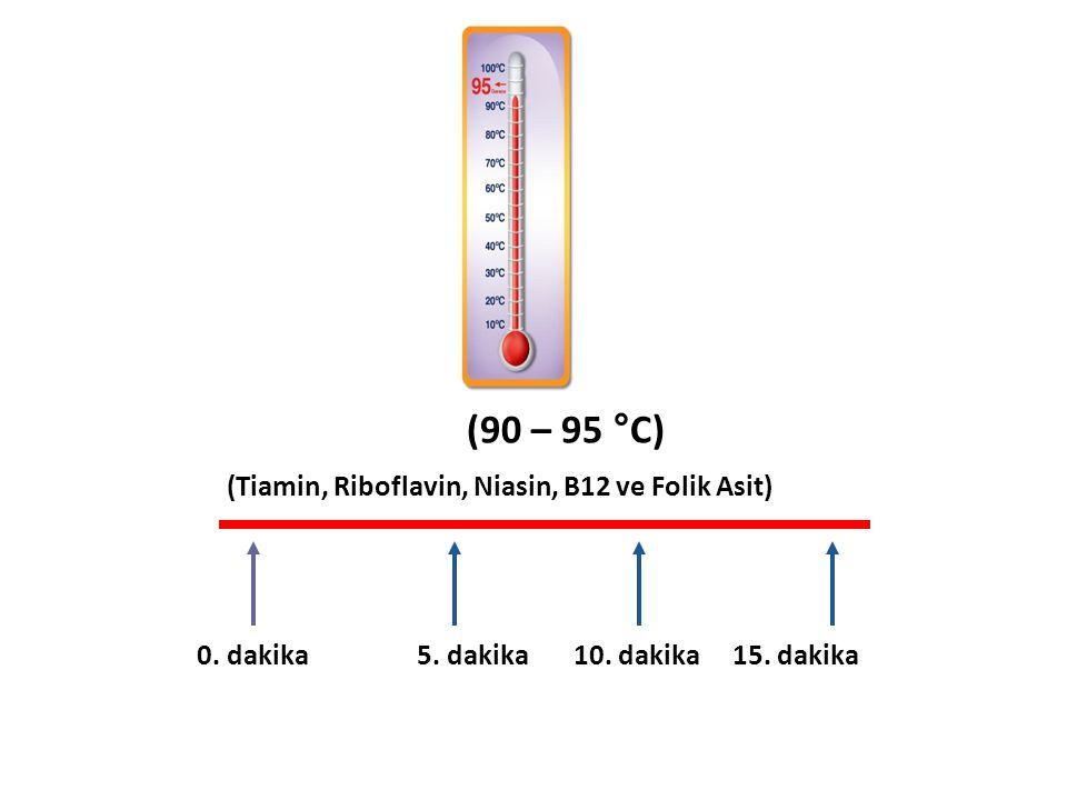 0. dakika 5. dakika 10. dakika 15. dakika (Tiamin, Riboflavin, Niasin, B12 ve Folik Asit) (90 – 95 °C)
