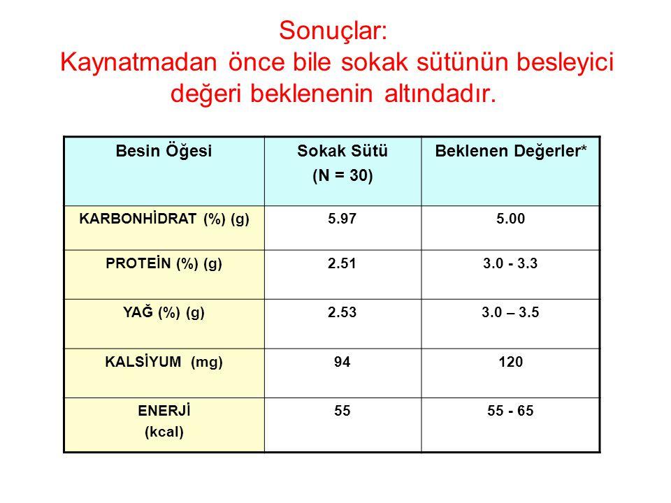 Sonuçlar: Kaynatmadan önce bile sokak sütünün besleyici değeri beklenenin altındadır. Besin ÖğesiSokak Sütü (N = 30) Beklenen Değerler* KARBONHİDRAT (