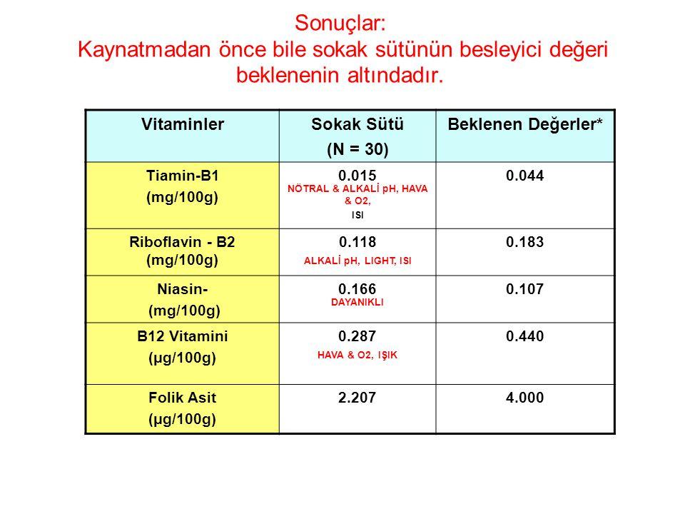 Sonuçlar: Kaynatmadan önce bile sokak sütünün besleyici değeri beklenenin altındadır. VitaminlerSokak Sütü (N = 30) Beklenen Değerler* Tiamin-B1 (mg/1