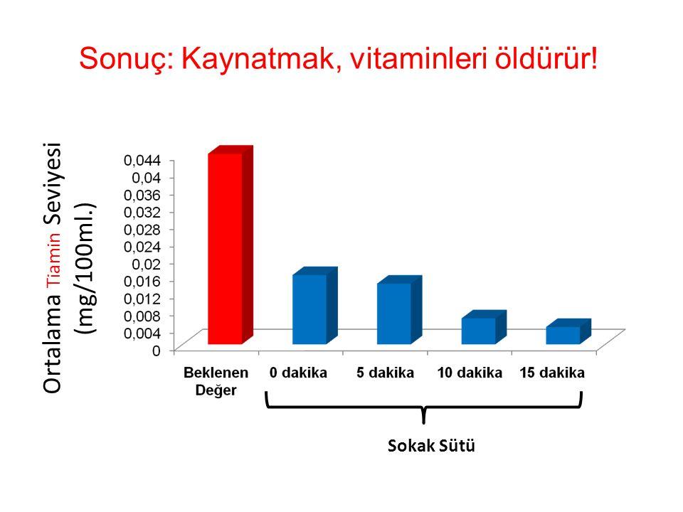 Sonuç: Kaynatmak, vitaminleri öldürür! Ortalama T i am i n Seviyesi (mg/100ml.) Sokak Sütü