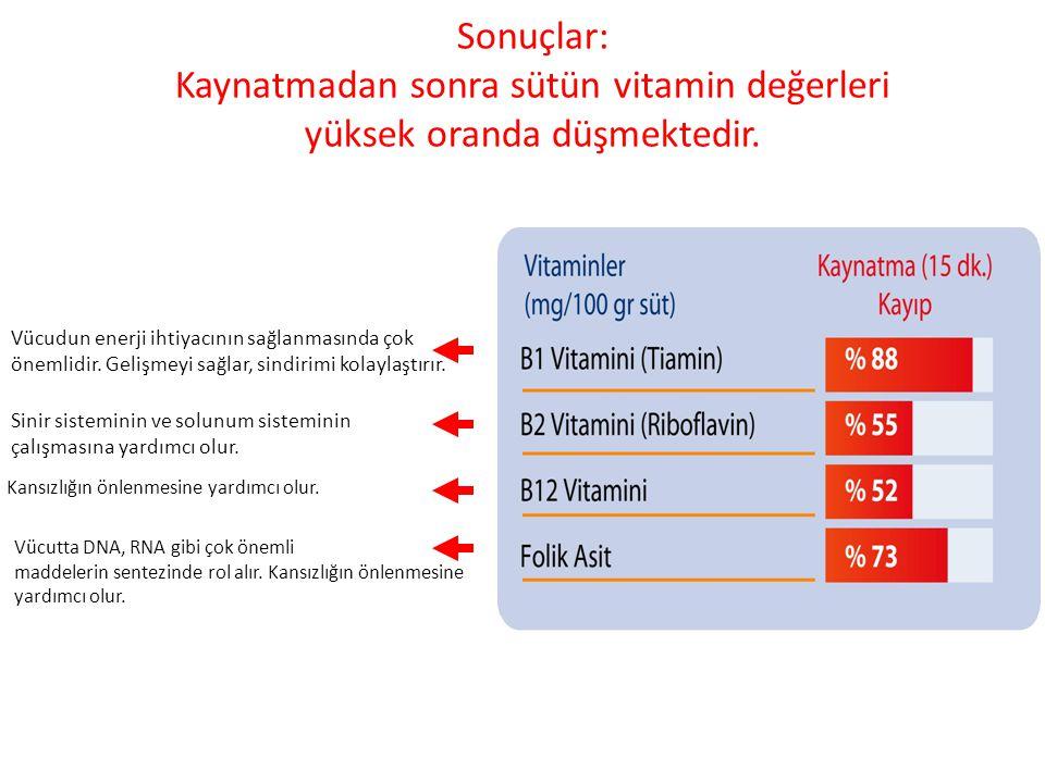 Sonuçlar: Kaynatmadan sonra sütün vitamin değerleri yüksek oranda düşmektedir. Vücudun enerji ihtiyacının sağlanmasında çok önemlidir. Gelişmeyi sağla