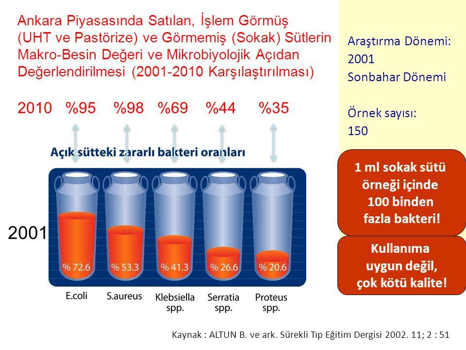 Kaynak : ALTUN B. ve ark. Sürekli Tıp Eğitim Dergisi 2002. 11; 2 : 51 Ankara Piyasasında Satılan, İşlem Görmüş (UHT ve Pastörize) ve Görmemiş (Sokak)