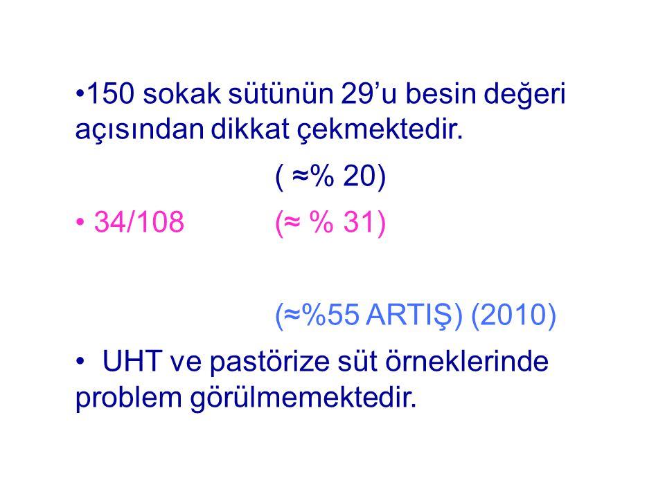 •150 sokak sütünün 29'u besin değeri açısından dikkat çekmektedir. ( ≈% 20) • 34/108 (≈ % 31) (≈%55 ARTIŞ) (2010) • UHT ve pastörize süt örneklerinde