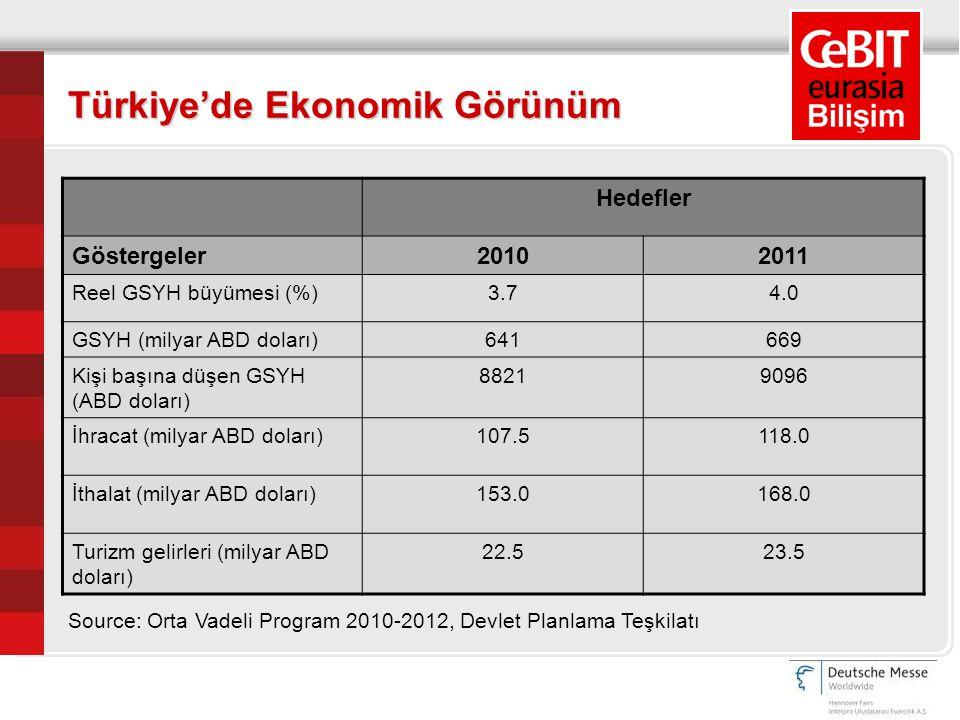 Türkiye'de Ekonomik Görünüm Hedefler Göstergeler20102011 Reel GSYH büyümesi (%)3.74.0 GSYH (milyar ABD doları)641669 Kişi başına düşen GSYH (ABD dolar