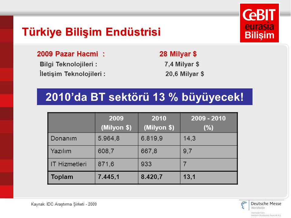 Bu pazarda yer almak ne için önemli*: • 2009 yılında 7,5 Milyar $ pazar hacmi • 65 milyonun üzerinde cep telefonu kullanıcısı • 32 milyonun üzerinde internet kullanıcısı • 26 Teknopark • 2010 sonunda tahmini 10 milyon ADSL kullanıcısı • 30 ulusal TV, 250 yerel TV kanalı • Genişlemekte olan e-Devlet uygulamaları Türkiye Bilişim Endüstrisi *Kaynak: IDC Araştırma Şirketi - 2009