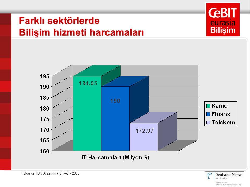 Farklı sektörlerde Bilişim hizmeti harcamaları *Source: IDC Araştırma Şirketi - 2009
