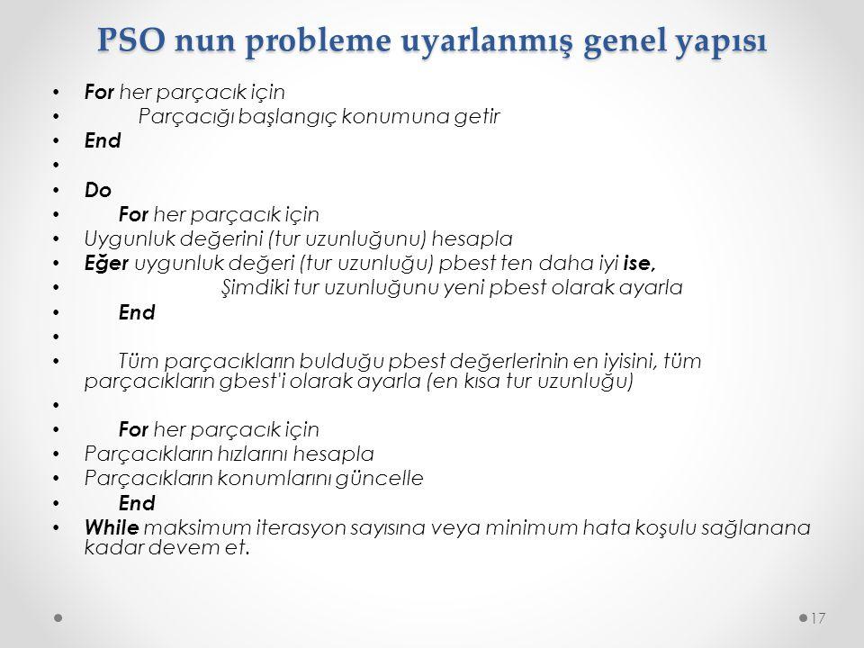 PSO nun probleme uyarlanmış genel yapısı • For her parçacık için • Parçacığı başlangıç konumuna getir • End • • Do • For her parçacık için • Uygunluk değerini (tur uzunluğunu) hesapla • Eğer uygunluk değeri (tur uzunluğu) pbest ten daha iyi ise, • Şimdiki tur uzunluğunu yeni pbest olarak ayarla • End • • Tüm parçacıkların bulduğu pbest değerlerinin en iyisini, tüm parçacıkların gbest i olarak ayarla (en kısa tur uzunluğu) • • For her parçacık için • Parçacıkların hızlarını hesapla • Parçacıkların konumlarını güncelle • End • While maksimum iterasyon sayısına veya minimum hata koşulu sağlanana kadar devem et.