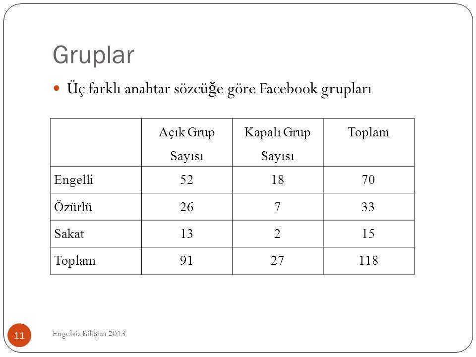 Gruplar Engelsiz Bili ş im 2013 11  Üç farklı anahtar sözcü ğ e göre Facebook grupları Açık Grup Sayısı Kapalı Grup Sayısı Toplam Engelli521870 Özürl