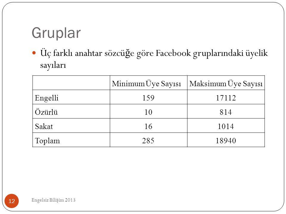 Gruplar Engelsiz Bili ş im 2013 12  Üç farklı anahtar sözcü ğ e göre Facebook gruplarındaki üyelik sayıları Minimum Üye SayısıMaksimum Üye Sayısı Eng