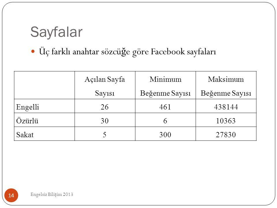 Sayfalar Engelsiz Bili ş im 2013 14  Üç farklı anahtar sözcü ğ e göre Facebook sayfaları Açılan Sayfa Sayısı Minimum Beğenme Sayısı Maksimum Beğenme