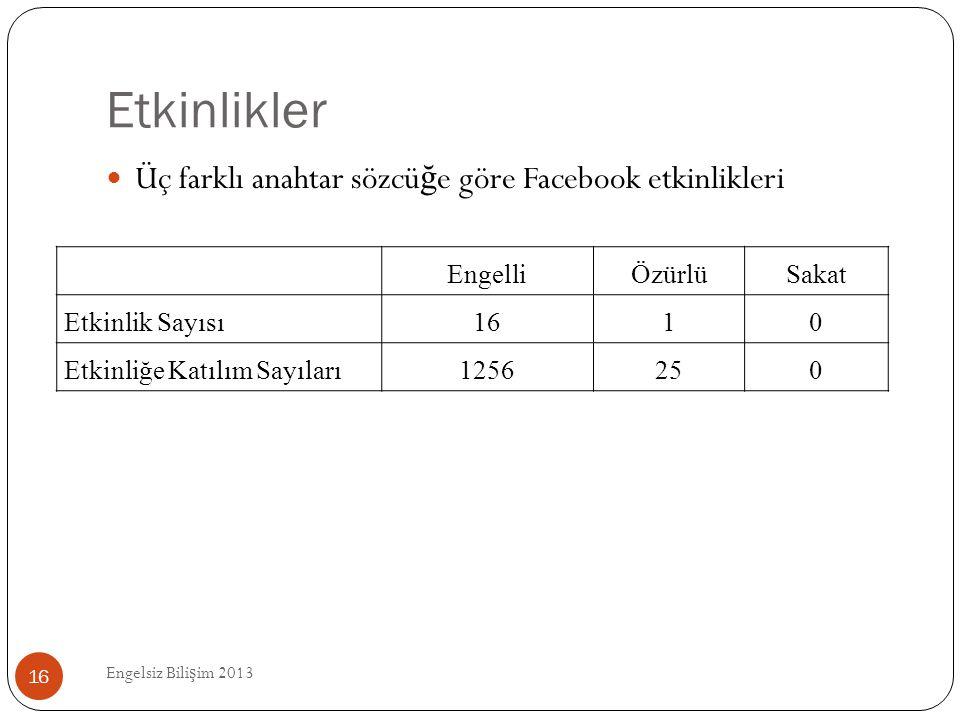 Etkinlikler Engelsiz Bili ş im 2013 16  Üç farklı anahtar sözcü ğ e göre Facebook etkinlikleri EngelliÖzürlüSakat Etkinlik Sayısı1610 Etkinliğe Katıl