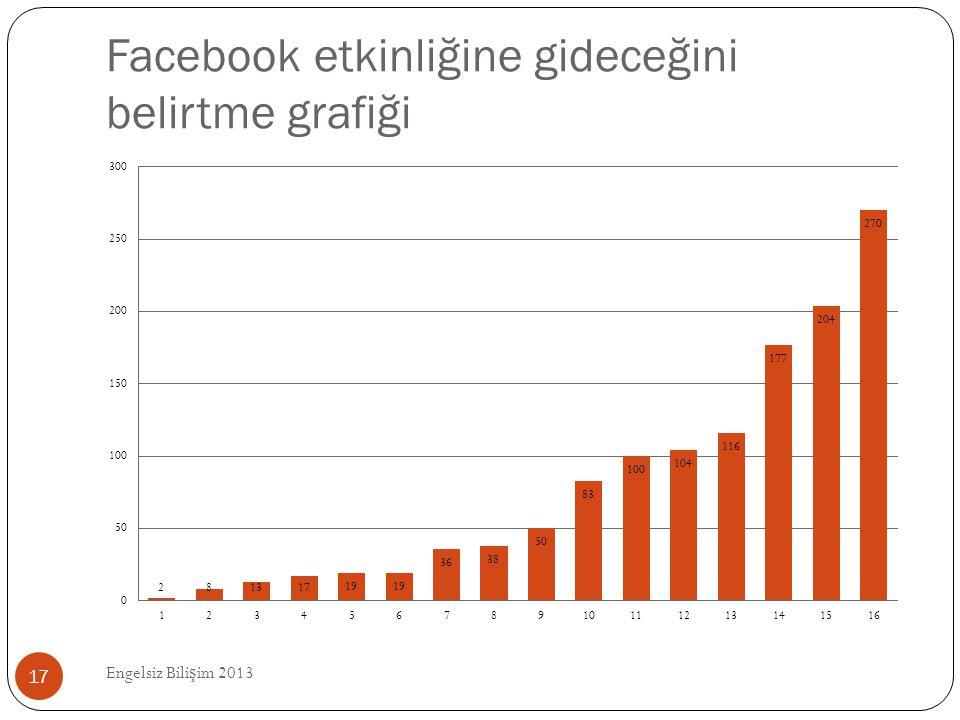 Facebook etkinliğine gideceğini belirtme grafiği Engelsiz Bili ş im 2013 17