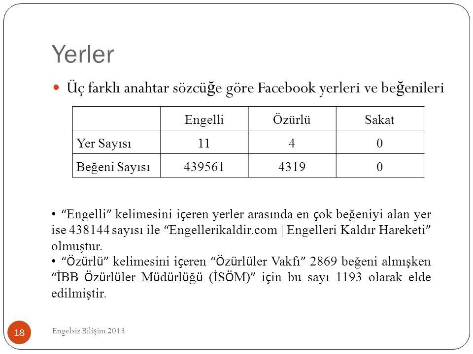 Yerler Engelsiz Bili ş im 2013 18  Üç farklı anahtar sözcü ğ e göre Facebook yerleri ve be ğ enileri EngelliÖzürlüSakat Yer Sayısı1140 Beğeni Sayısı4