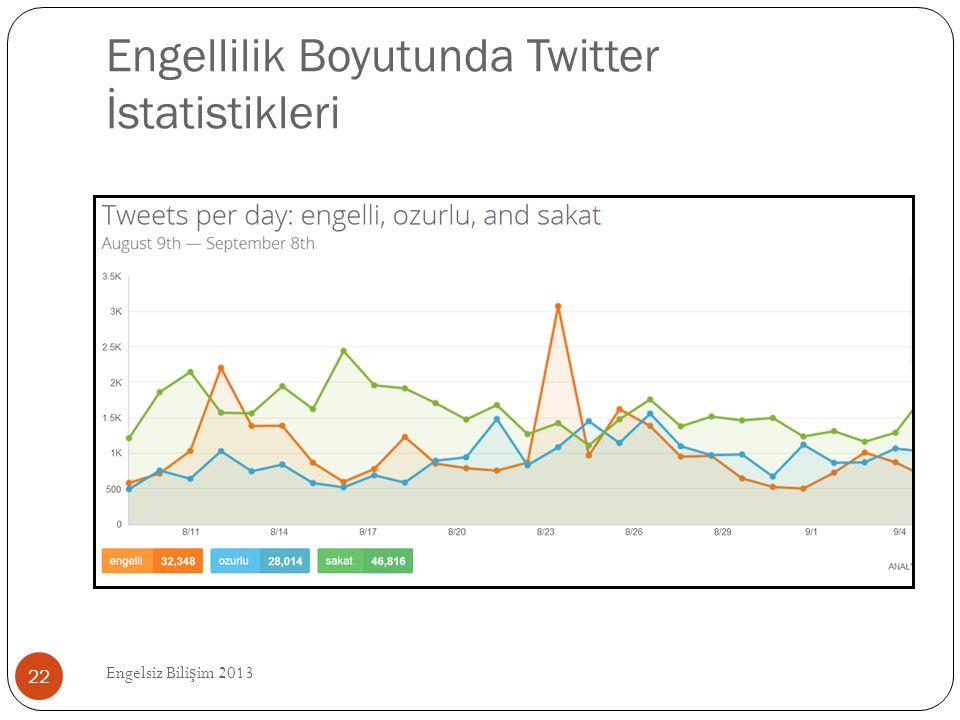 Engellilik Boyutunda Twitter İstatistikleri Engelsiz Bili ş im 2013 22