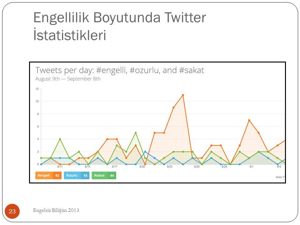 Engellilik Boyutunda Twitter İstatistikleri Engelsiz Bili ş im 2013 23
