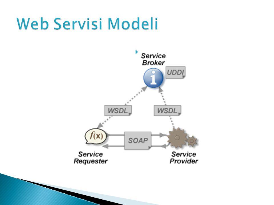 Web servisi modeli üç ana birimin etkileşimine dayanır.