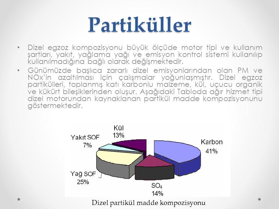 Partiküller • Dizel egzoz kompozisyonu büyük ölçüde motor tipi ve kullanım şartları, yakıt, yağlama yağı ve emisyon kontrol sistemi kullanılıp kullanı