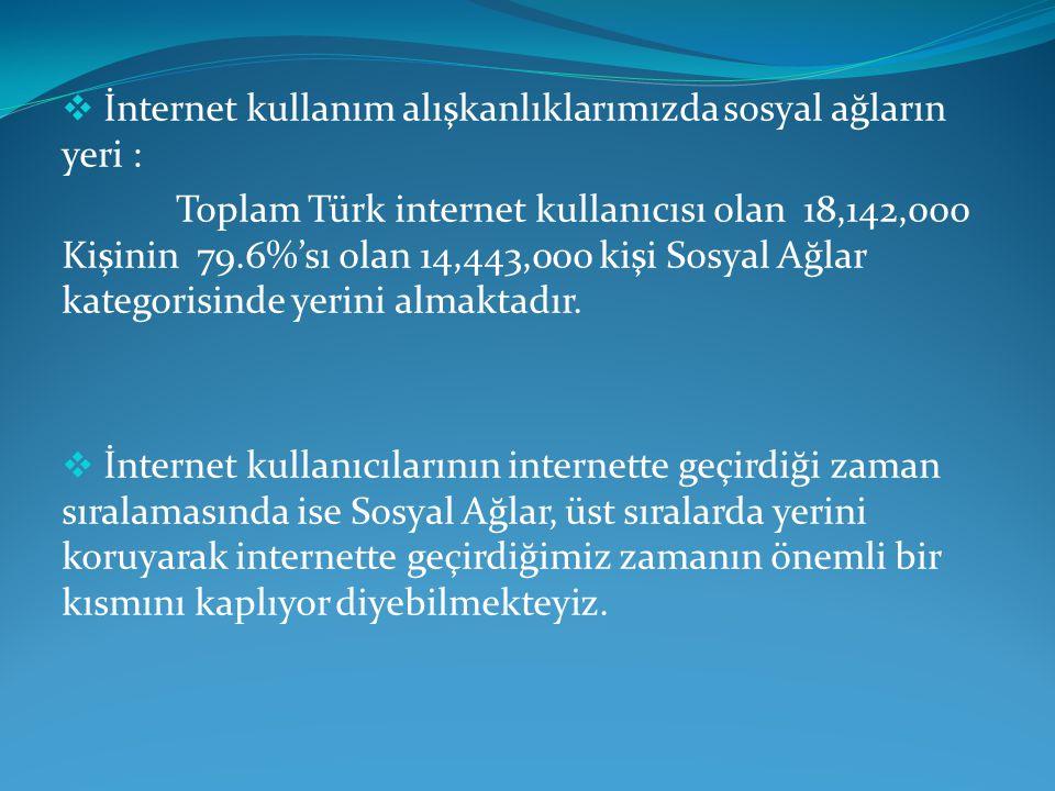  İnternet kullanım alışkanlıklarımızda sosyal ağların yeri : Toplam Türk internet kullanıcısı olan 18,142,000 Kişinin 79.6%'sı olan 14,443,000 kişi Sosyal Ağlar kategorisinde yerini almaktadır.