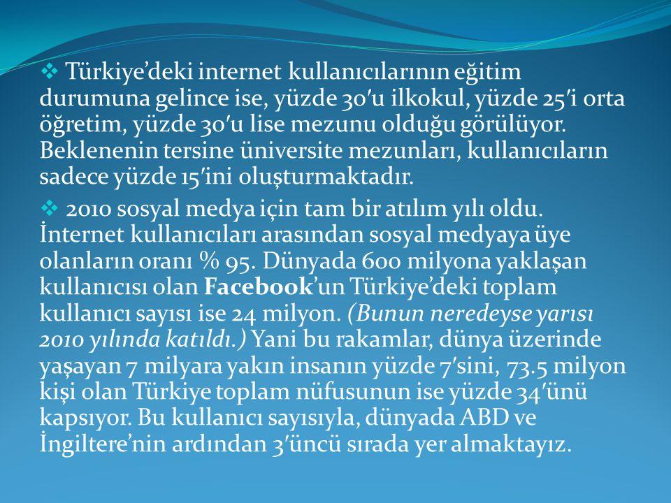  Türkiye'deki internet kullanıcılarının eğitim durumuna gelince ise, yüzde 30 ′ u ilkokul, yüzde 25 ′ i orta öğretim, yüzde 30 ′ u lise mezunu olduğu görülüyor.