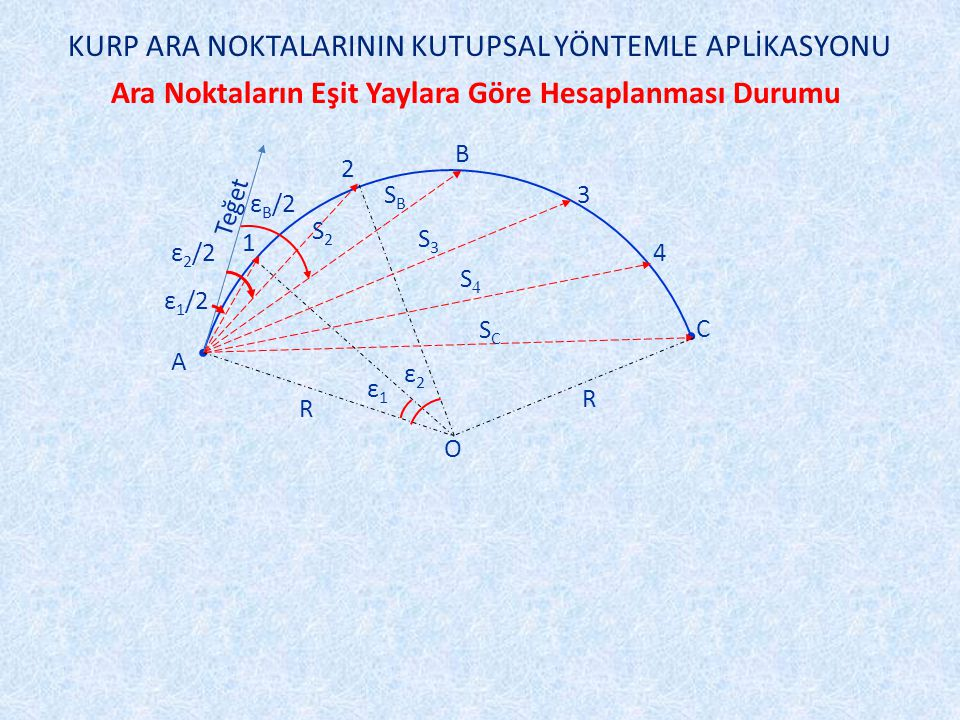 Ara Noktaların Eşit Yaylara Göre Hesaplanması Durumu C A B 2 1 3 4 O SCSC S4S4 S3S3 ε1ε1 ε2ε2 ε 2 /2 ε 1 /2 Teğet ε B /2 SBSB R R S2S2 KURP ARA NOKTALARININ KUTUPSAL YÖNTEMLE APLİKASYONU