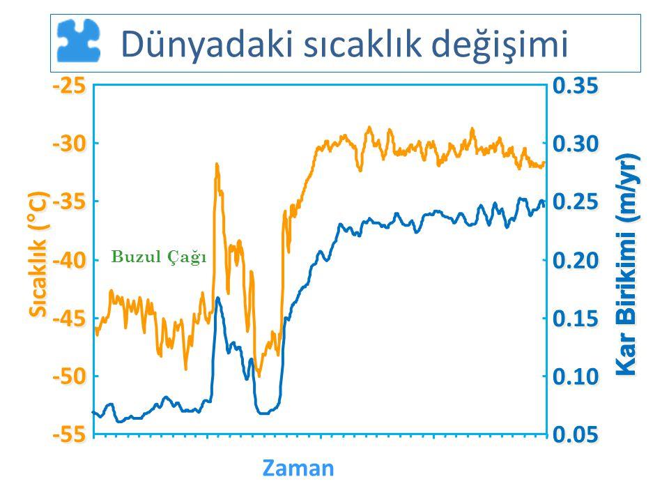 Dünyadaki sıcaklık değişimi -55 -50 -45 -40 -35 -30 -25 Zaman Sıcaklık (°C) 0.05 0.10 0.15 0.20 0.25 0.30 0.35 Buzul Çağı