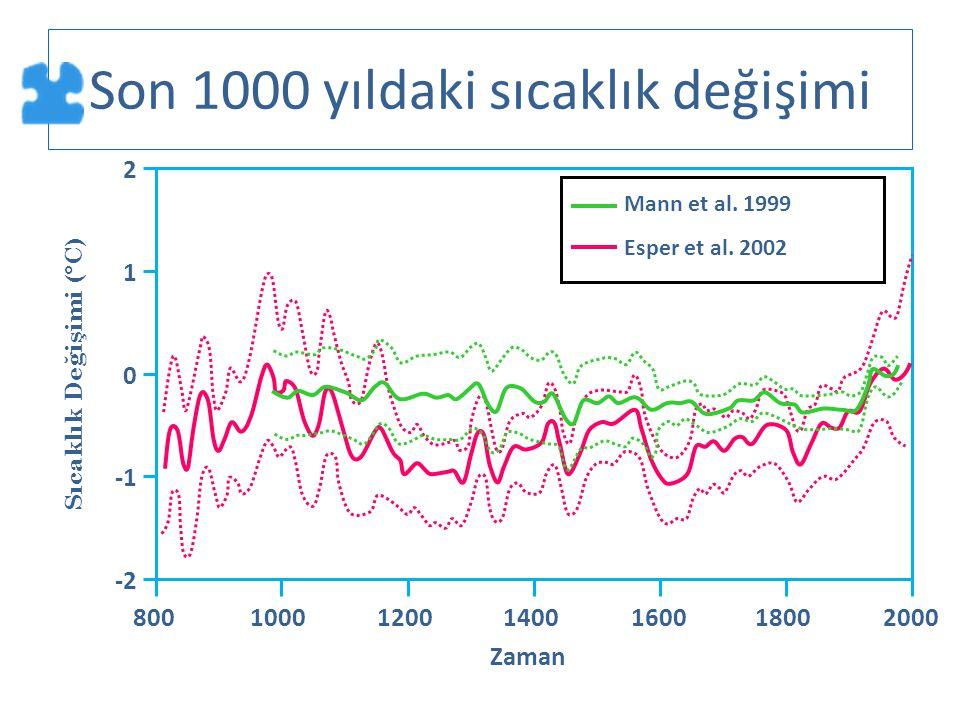 Son 1000 yıldaki sıcaklık değişimi Mann et al. 1999 Esper et al. 2002 80010001200140016001800 -2 0 1 2 Sıcaklık Değişimi (°C) 2000 Zaman