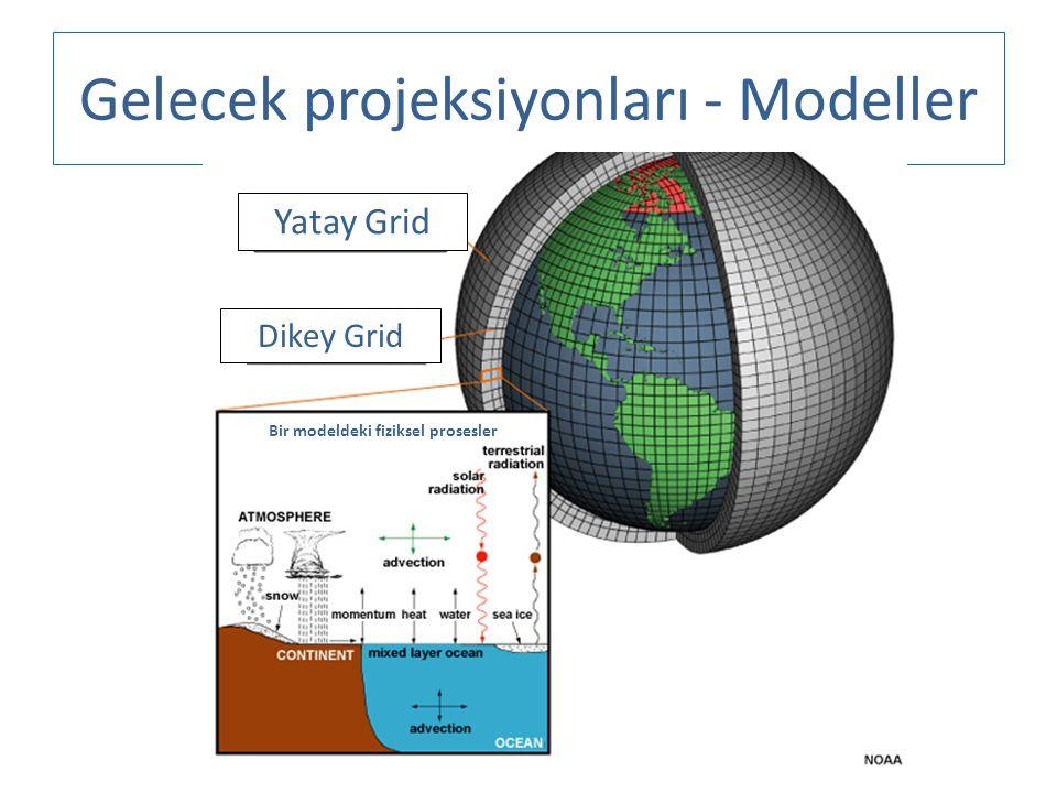 Gelecek projeksiyonları - Modeller Yatay Grid Dikey Grid Bir modeldeki fiziksel prosesler