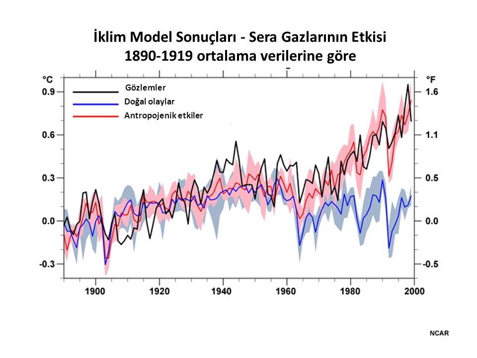 İklim Model Sonuçları - Sera Gazlarının Etkisi 1890-1919 ortalama verilerine göre Gözlemler Doğal olaylar Antropojenik etkiler