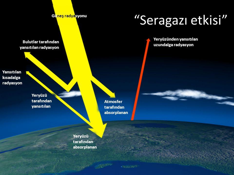 Yeryüzünden yansıtılan uzundalga radyasyon Bulutlar tarafından yansıtılan radyasyon Yansıtılan kısadalga radyasyon Atmosfer tarafından absorplanan Yer