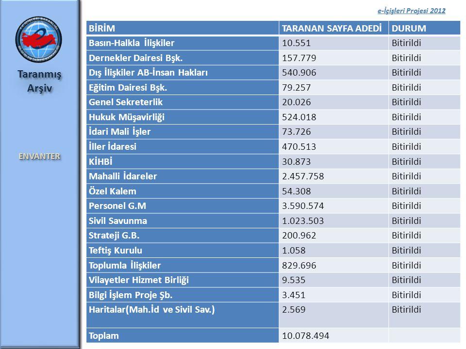 e-İçişleri Projesi 2012 e-İçişleri Projesi 2011 5 Taranmış ArşivENVANTER ENVANTER BİRİMTARANAN SAYFA ADEDİDURUM Basın-Halkla İlişkiler10.551Bitirildi