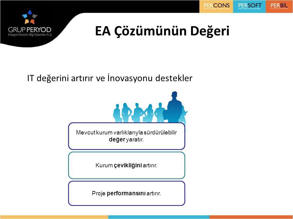 EA Çözümünün Değeri IT değerini artırır ve İnovasyonu destekler Mevcut kurum varlıklarıyla sürdürülebilir değer yaratır. Kurum çevikliğini artırır. Pr