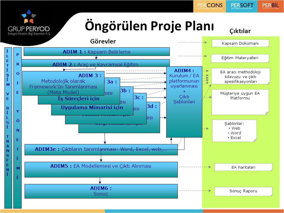 STEP 3d : Metodolojik olarak Framework'ün Tanımlanması Bilgi Mimarisi için STEP 3c : Metodolojik olarak Framework'ün Tanımlanması Teknik Mimari için S