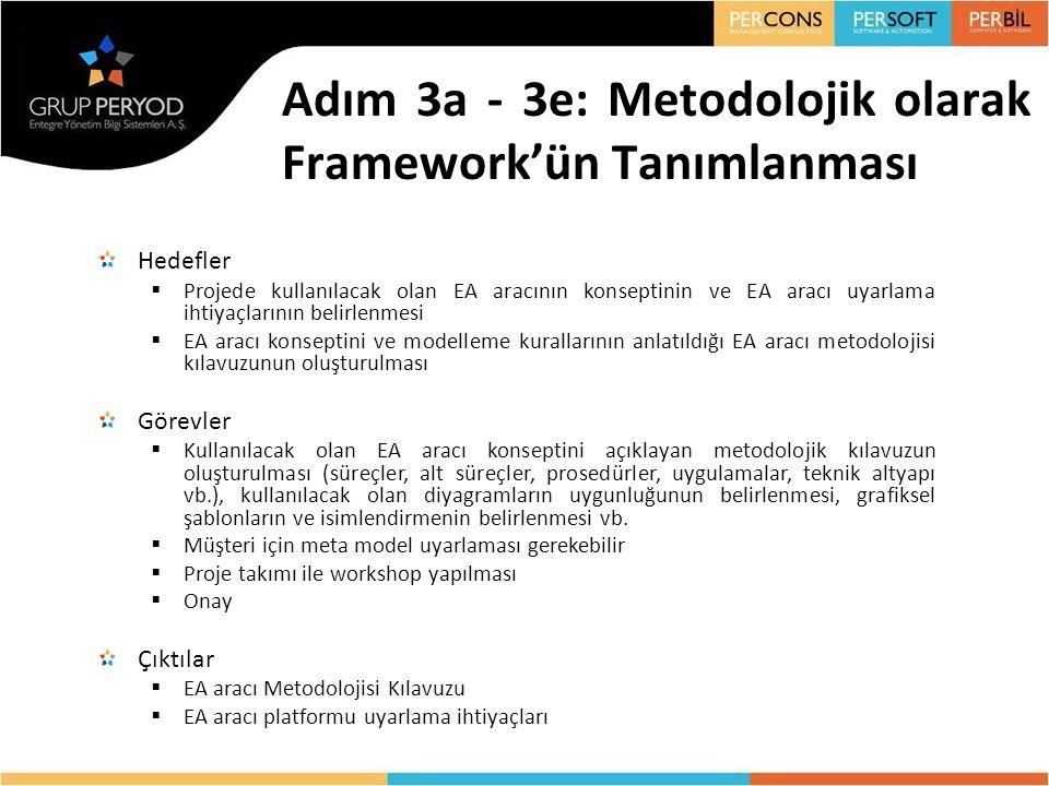 Adım 3a - 3e: Metodolojik olarak Framework'ün Tanımlanması Hedefler  Projede kullanılacak olan EA aracının konseptinin ve EA aracı uyarlama ihtiyaçla