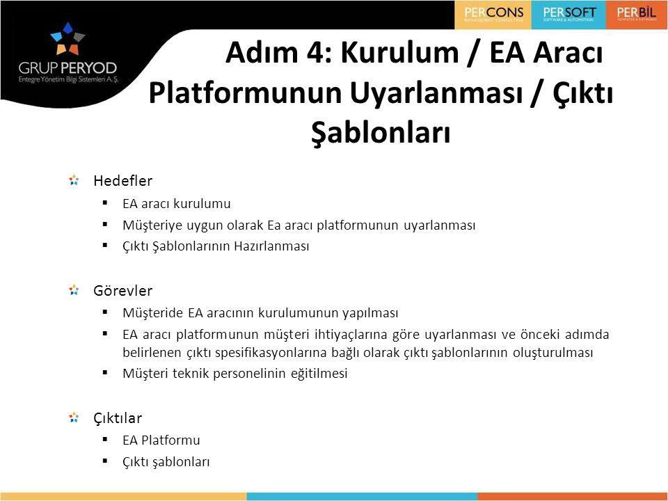 Adım 4: Kurulum / EA Aracı Platformunun Uyarlanması / Çıktı Şablonları Hedefler  EA aracı kurulumu  Müşteriye uygun olarak Ea aracı platformunun uya